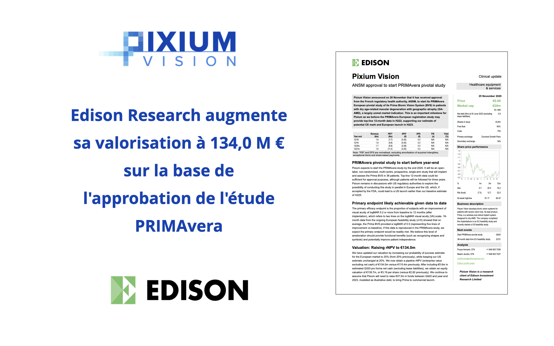 Edison Research augmente sa valorisation à 134,0 M euro